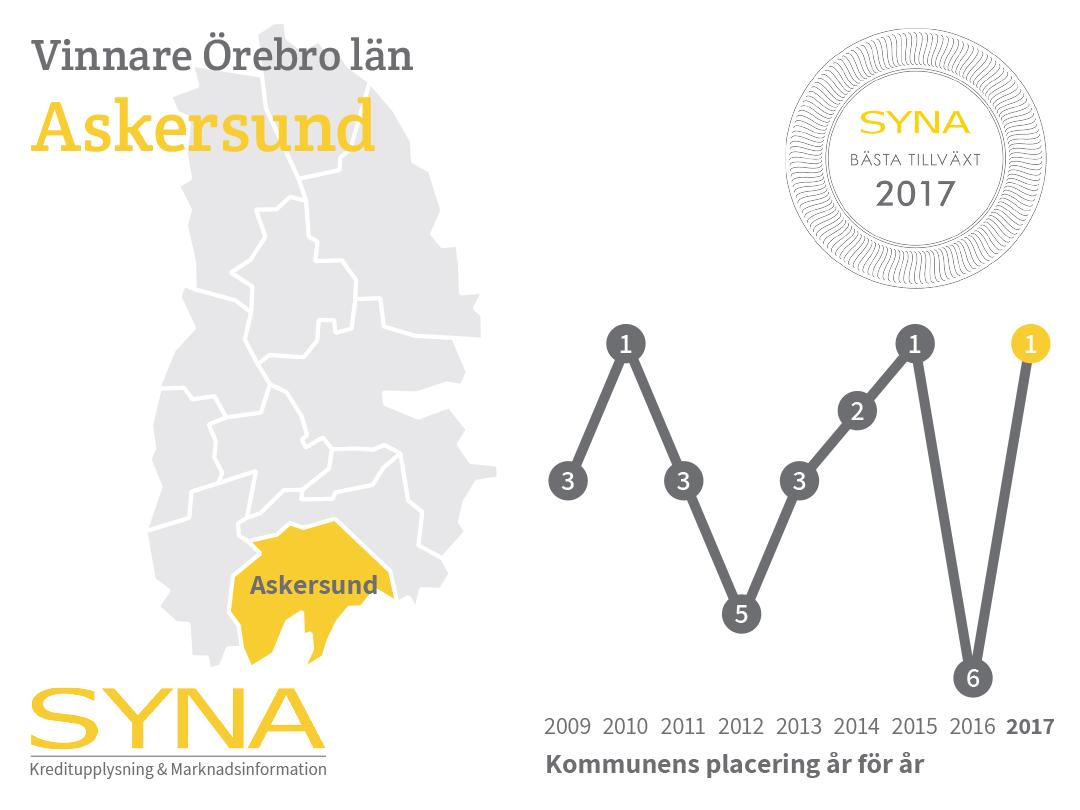 Nyinflyttade p Sjngsgatan, Askersund | satisfaction-survey.net